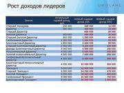 Прорыв! создай свой бизнес! http://my.oriflame.ru/spo940 регистрация